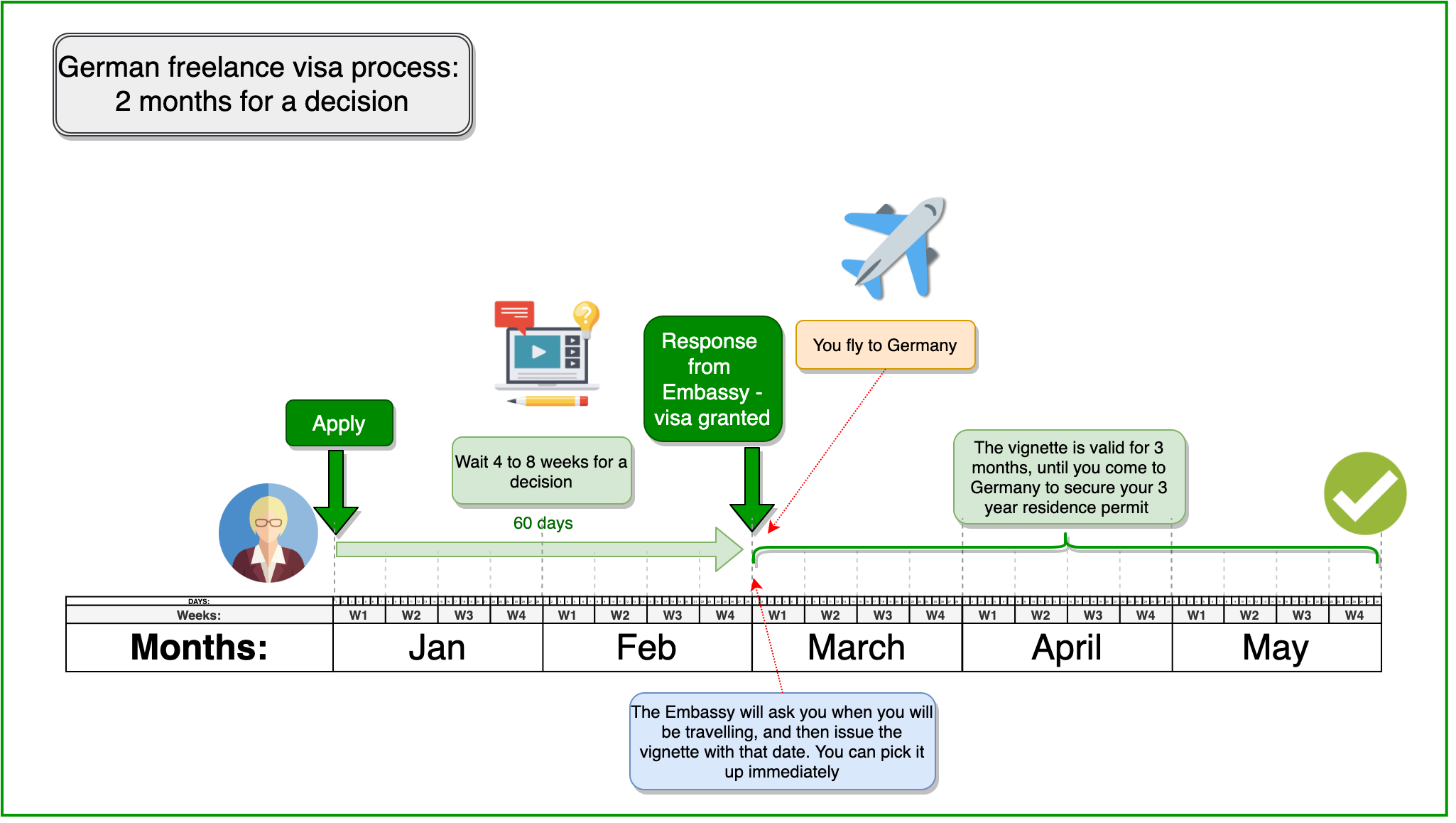 Application process for the German freelance visa