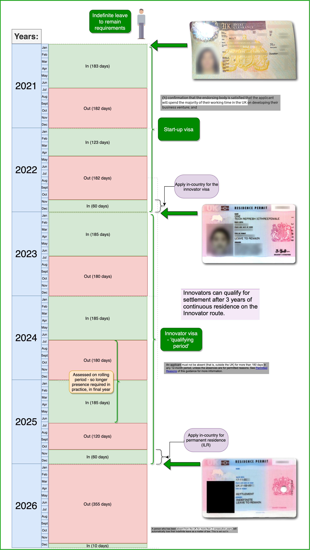 Start-up-visa-UK-timeline